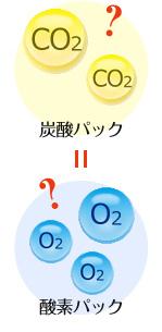 炭酸パック=酸素パック