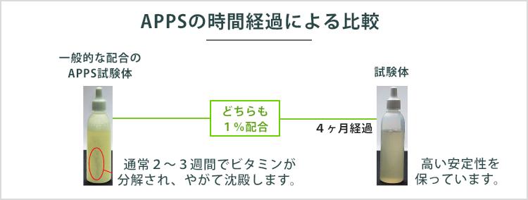APPSの時間経過による比較